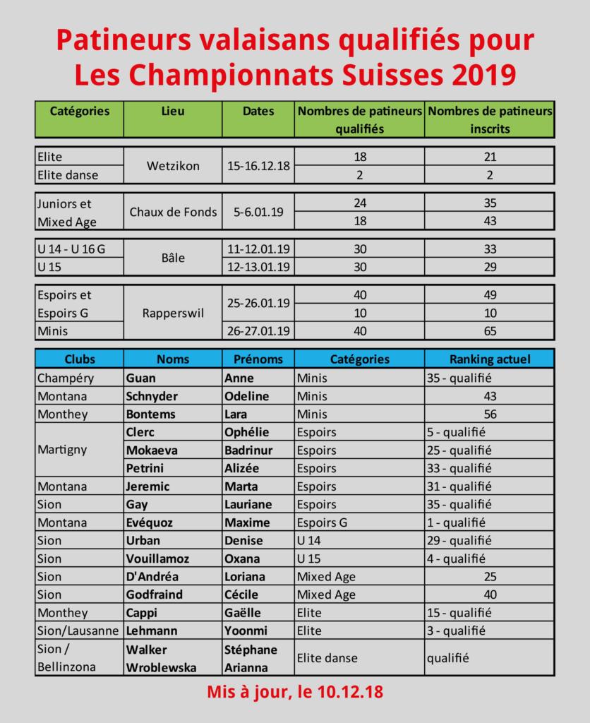 Patineurs vs qualifiés aux CS2019_10.12.18